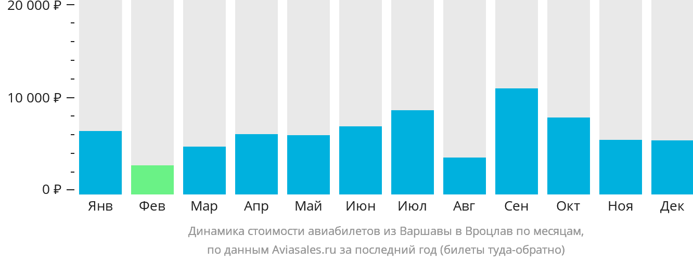 Динамика стоимости авиабилетов из Варшавы в Вроцлав по месяцам