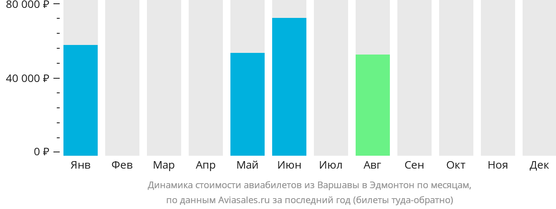 Динамика стоимости авиабилетов из Варшавы в Эдмонтон по месяцам