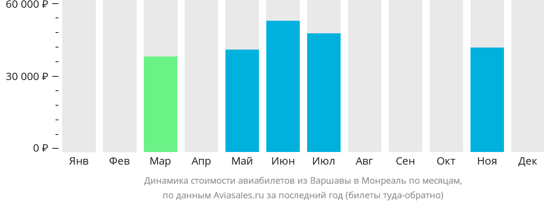 Динамика стоимости авиабилетов из Варшавы в Монреаль по месяцам