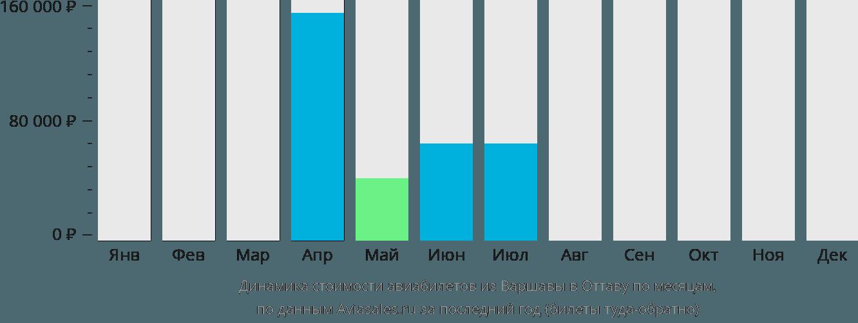 Динамика стоимости авиабилетов из Варшавы в Оттаву по месяцам