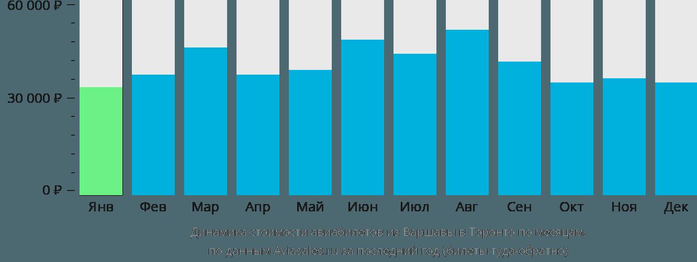 Динамика стоимости авиабилетов из Варшавы в Торонто по месяцам