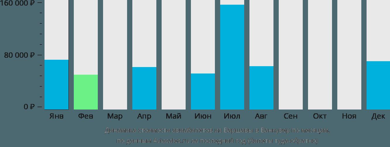 Динамика стоимости авиабилетов из Варшавы в Ванкувер по месяцам