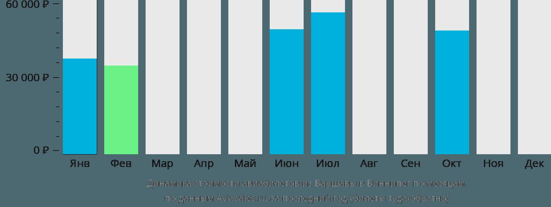 Динамика стоимости авиабилетов из Варшавы в Виннипег по месяцам