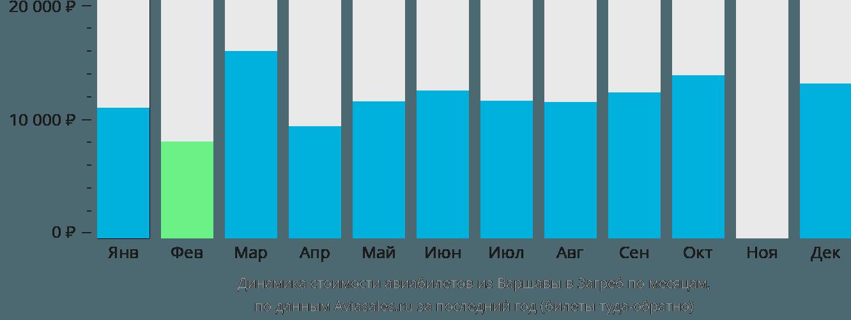 Динамика стоимости авиабилетов из Варшавы в Загреб по месяцам