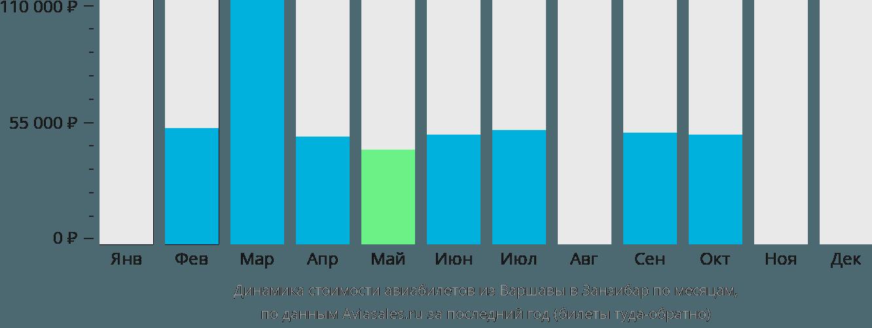 Динамика стоимости авиабилетов из Варшавы в Занзибар по месяцам