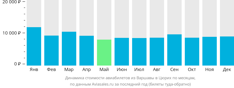 Динамика стоимости авиабилетов из Варшавы в Цюрих по месяцам