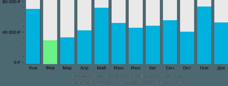 Динамика стоимости авиабилетов из Виндхука по месяцам