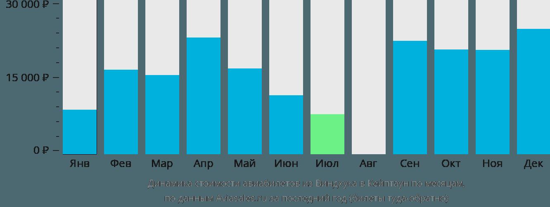 Динамика стоимости авиабилетов из Виндхука в Кейптаун по месяцам