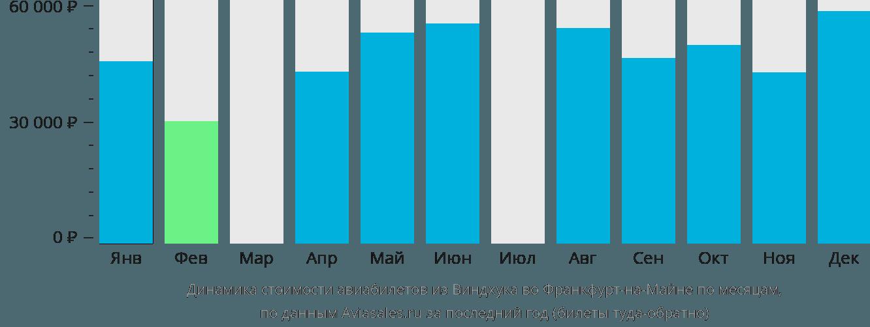 Динамика стоимости авиабилетов из Виндхука во Франкфурт-на-Майне по месяцам