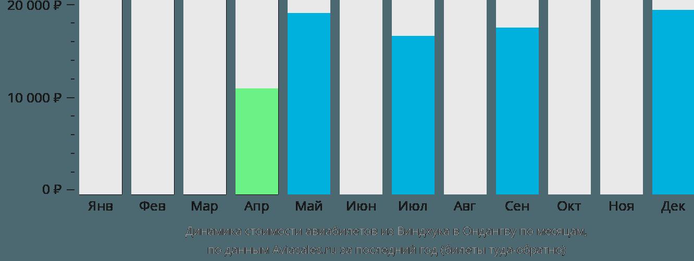Динамика стоимости авиабилетов из Виндхука в Ондангву по месяцам