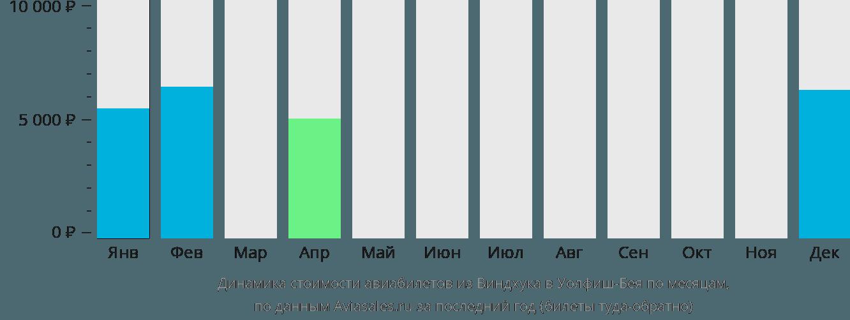 Динамика стоимости авиабилетов из Виндхука в Уолфиш-Бея по месяцам