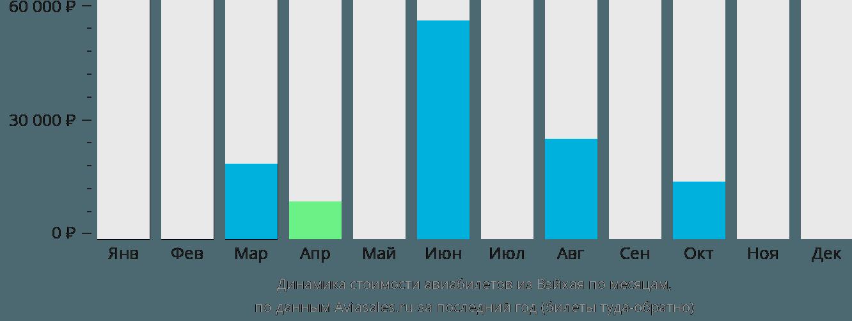 Динамика стоимости авиабилетов из Вэйхая по месяцам