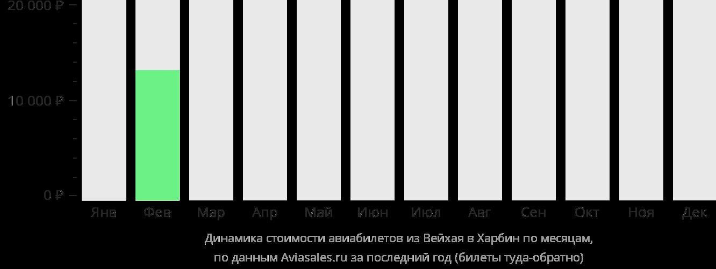 Динамика стоимости авиабилетов из Вэйхая в Харбин по месяцам