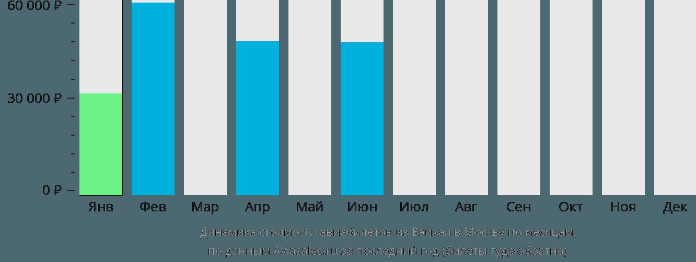 Динамика стоимости авиабилетов из Вэйхая в Москву по месяцам
