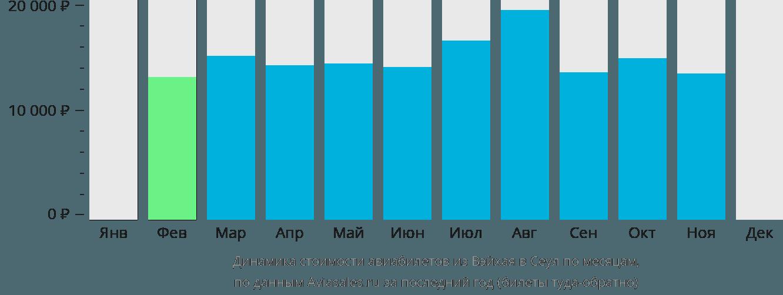 Динамика стоимости авиабилетов из Вэйхая в Сеул по месяцам