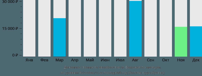 Динамика стоимости авиабилетов из Вакканая по месяцам