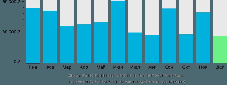 Динамика стоимости авиабилетов из Веллингтона по месяцам