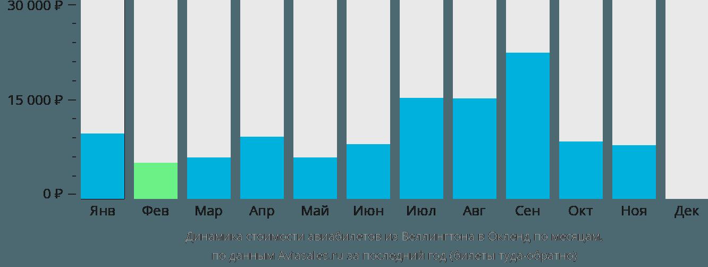 Динамика стоимости авиабилетов из Веллингтона в Окленд по месяцам