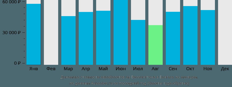 Динамика стоимости авиабилетов из Веллингтона в Бангкок по месяцам