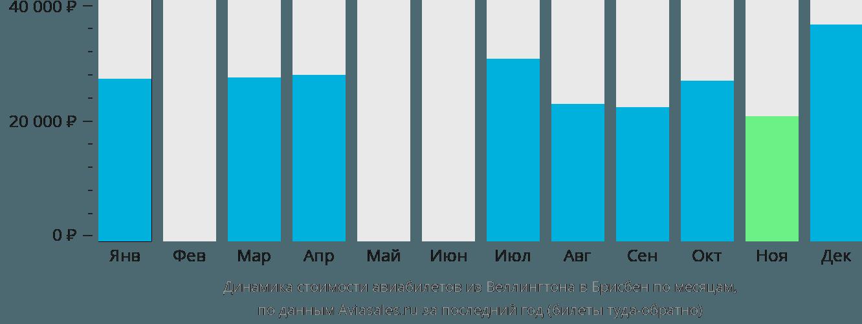 Динамика стоимости авиабилетов из Веллингтона в Брисбен по месяцам