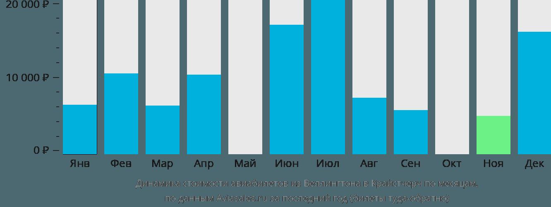 Динамика стоимости авиабилетов из Веллингтона в Крайстчерч по месяцам
