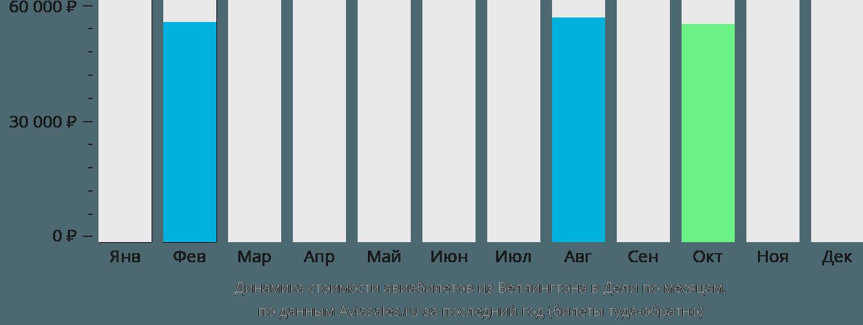 Динамика стоимости авиабилетов из Веллингтона в Дели по месяцам