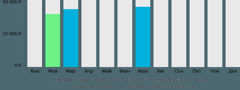 Динамика стоимости авиабилетов из Веллингтона в Денпасар Бали по месяцам