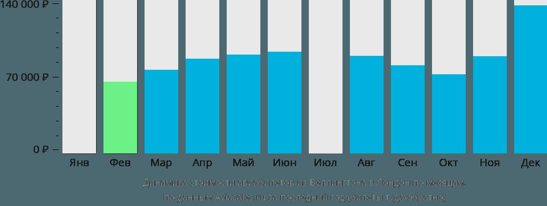 Динамика стоимости авиабилетов из Веллингтона в Лондон по месяцам