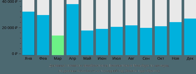 Динамика стоимости авиабилетов из Веллингтона в Мельбурн по месяцам