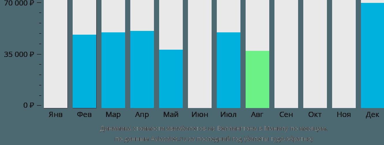 Динамика стоимости авиабилетов из Веллингтона в Манилу по месяцам