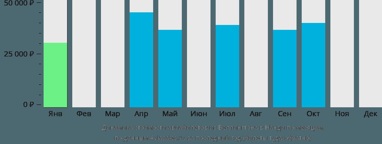 Динамика стоимости авиабилетов из Веллингтона в Нанди по месяцам