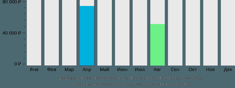 Динамика стоимости авиабилетов из Веллингтона в Нью-Йорк по месяцам