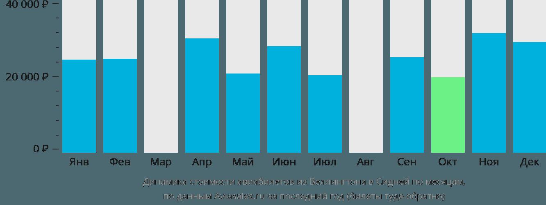 Динамика стоимости авиабилетов из Веллингтона в Сидней по месяцам