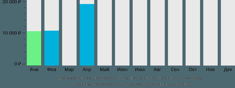 Динамика стоимости авиабилетов из Веллингтона в Куинстаун по месяцам