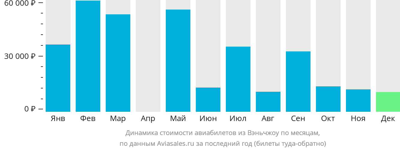 Динамика стоимости авиабилетов из Вэньчжоу по месяцам