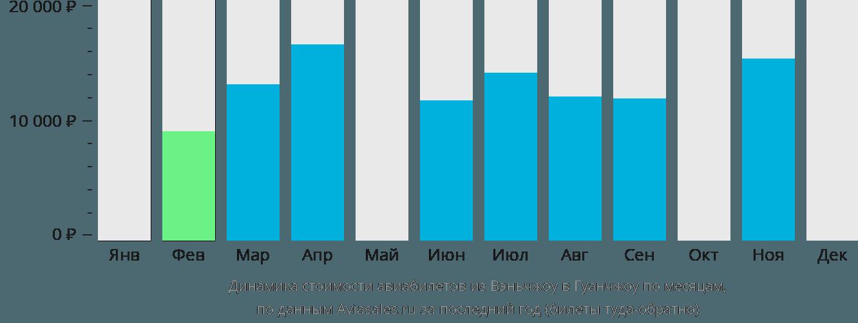 Динамика стоимости авиабилетов из Вэньчжоу в Гуанчжоу по месяцам