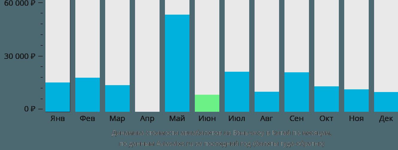 Динамика стоимости авиабилетов из Вэньчжоу в Китай по месяцам