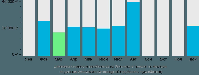 Динамика стоимости авиабилетов из Вэньчжоу в Гонконг по месяцам