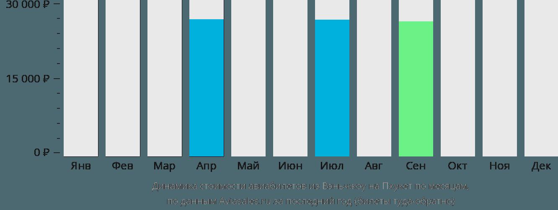 Динамика стоимости авиабилетов из Вэньчжоу на Пхукет по месяцам