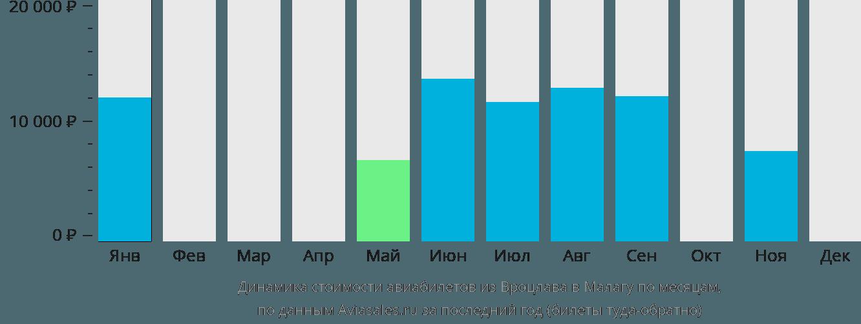 Динамика стоимости авиабилетов из Вроцлава в Малагу по месяцам