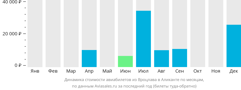 Динамика стоимости авиабилетов из Вроцлава в Аликанте по месяцам