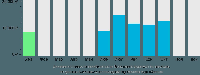 Динамика стоимости авиабилетов из Вроцлава в Будапешт по месяцам