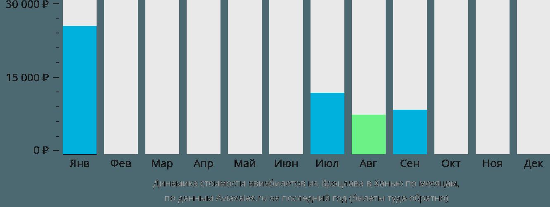 Динамика стоимости авиабилетов из Вроцлава в Ханью по месяцам