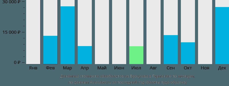 Динамика стоимости авиабилетов из Вроцлава в Германию по месяцам