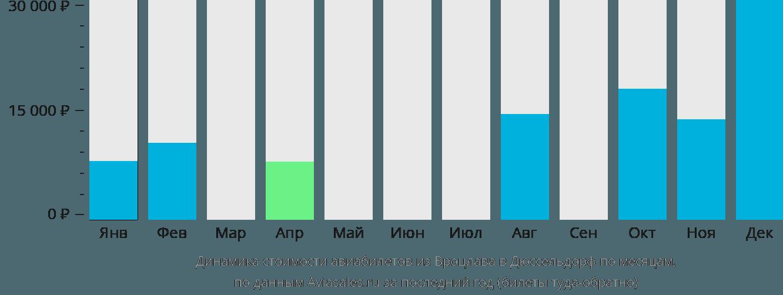 Динамика стоимости авиабилетов из Вроцлава в Дюссельдорф по месяцам