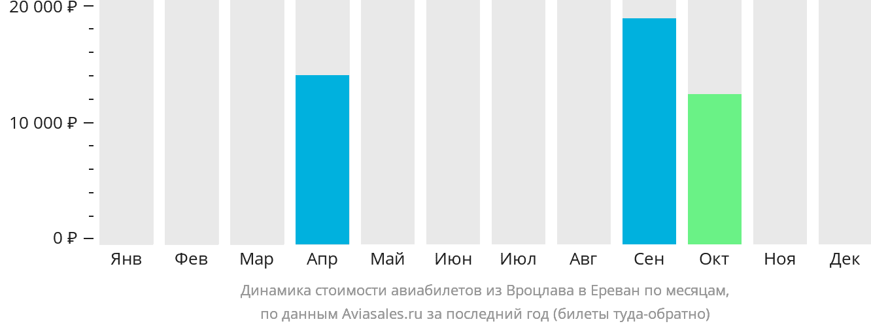 Динамика стоимости авиабилетов из Вроцлава в Ереван по месяцам