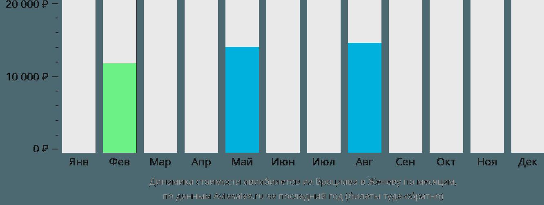 Динамика стоимости авиабилетов из Вроцлава в Женеву по месяцам