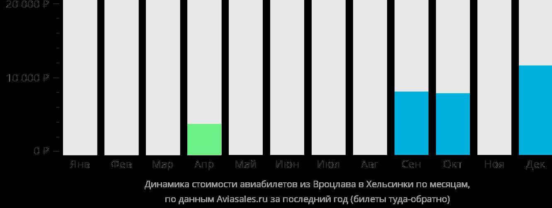Динамика стоимости авиабилетов из Вроцлава в Хельсинки по месяцам