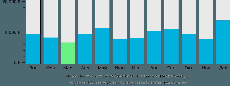 Динамика стоимости авиабилетов из Вроцлава в Киев по месяцам