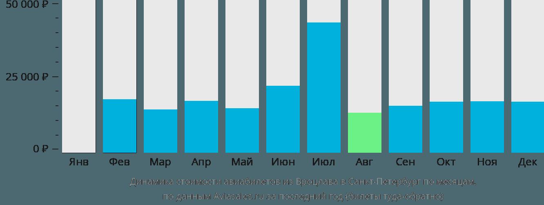 Динамика стоимости авиабилетов из Вроцлава в Санкт-Петербург по месяцам